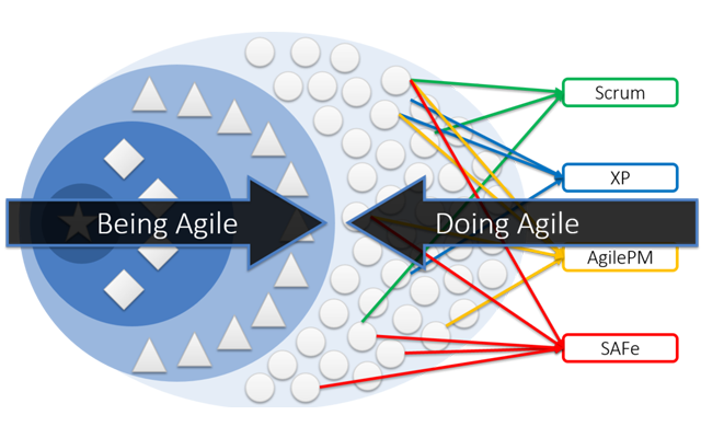 From Doing Agile to Being Agile
