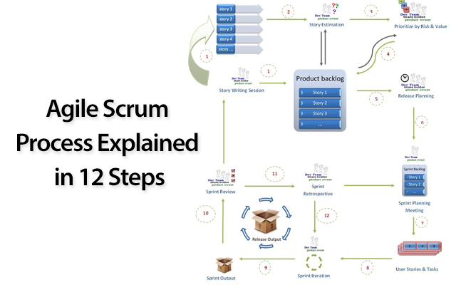 Agile Scrum Process Explained in 12 Steps – Yodiz Project