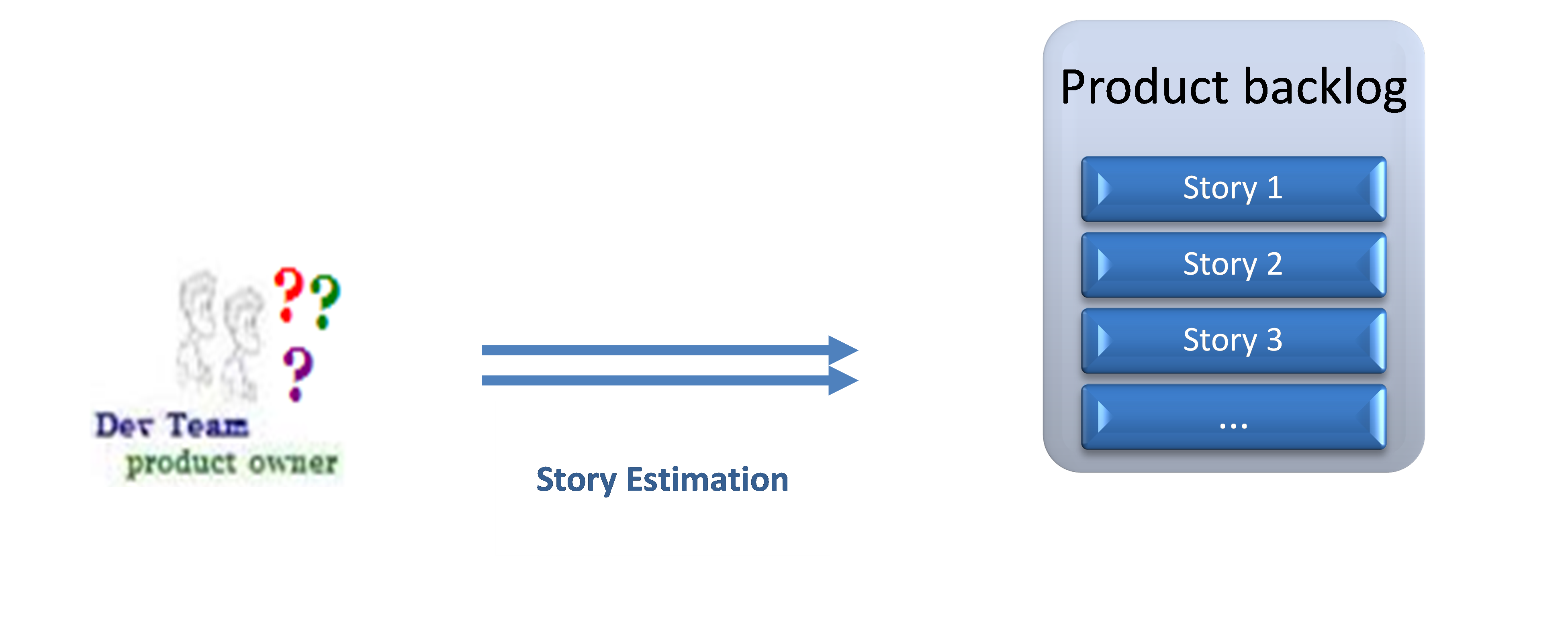 Agile Project Planning Steps agile scrum process explained in 12 steps – yodiz project