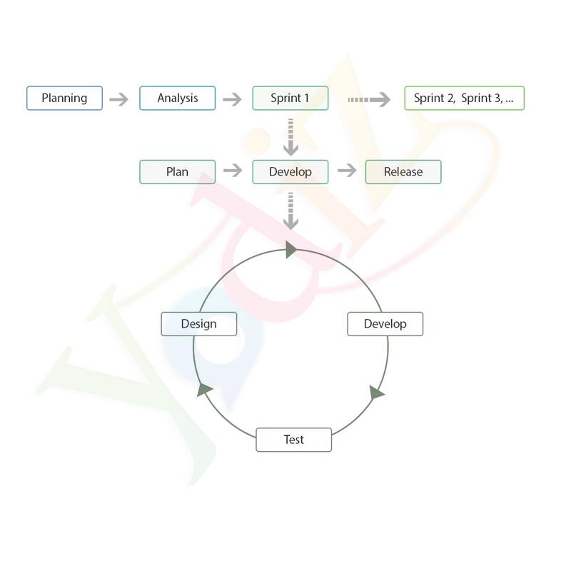 Agile development life cycle - Yodiz