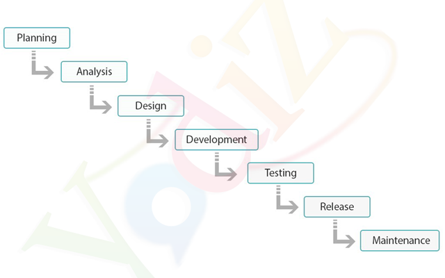 The Agile Development Life Cycle