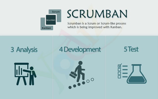 Scrumban-Yodiz-Project-Management-Tool