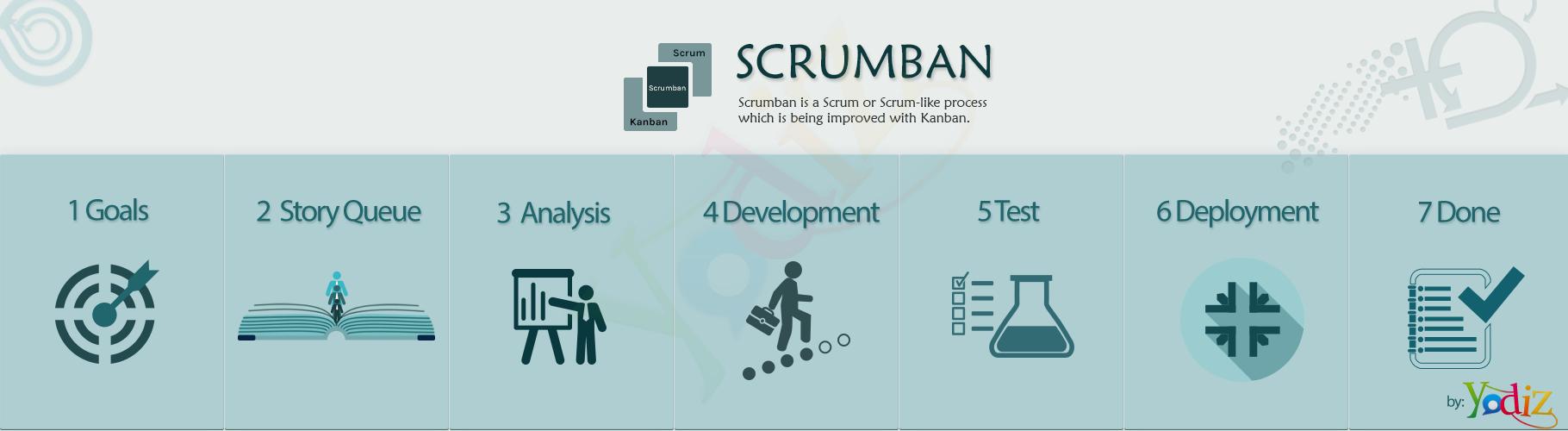Scrumban - Yodiz Project Management Tool