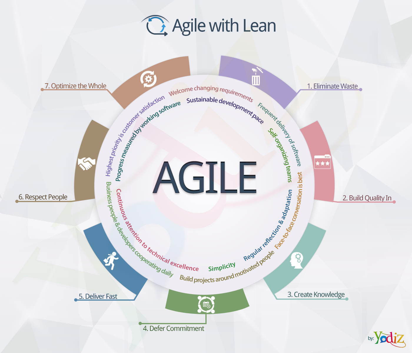 Incorporating Lean methodologies in Agile – Yodiz Project ...