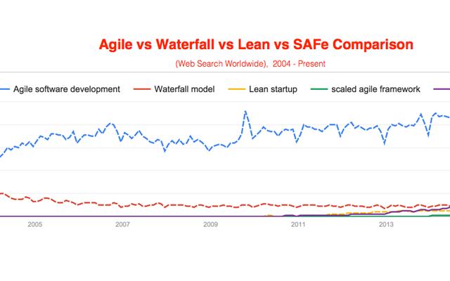 What is scrum in agile methodology