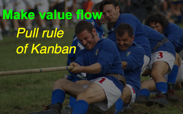 What is Kanban System and Kanban Board ?