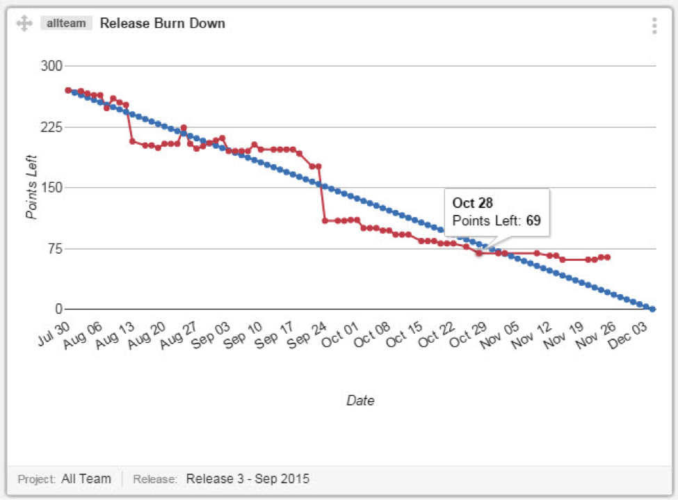 Release Burndown Example  Project Burndown Chart Template
