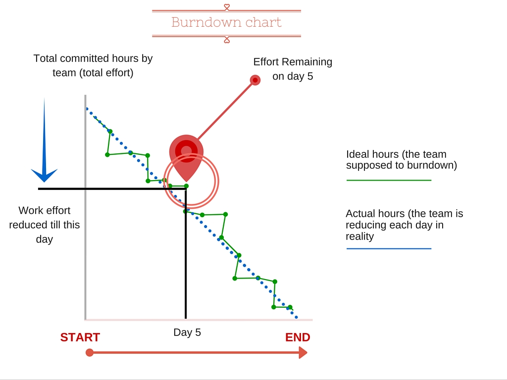 Understanding burndown chart in agile scrum methodology yodiz