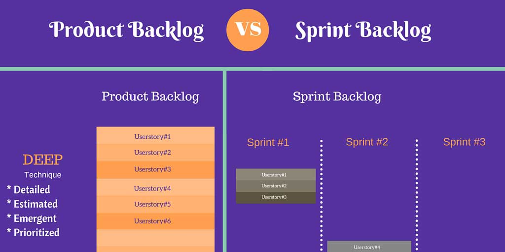 product-backlog-vs-sprint-backlog-agile-methodology