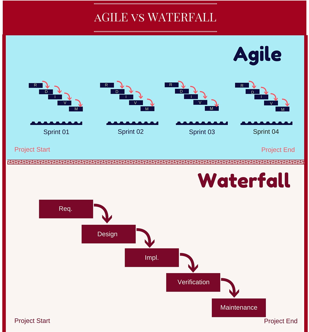 Agile vs waterfall differences in software development for Project management agile waterfall