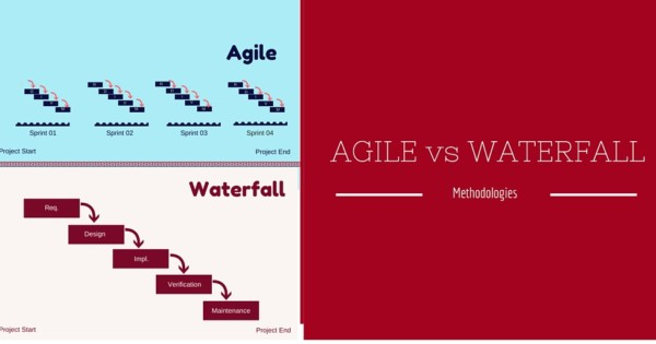 differences between the agile and sdlc waterfall methodologies Sdlc stands for software development life cycle sdlc is a process that consists of a other related methodologies are agile model sdlc – waterfall model.