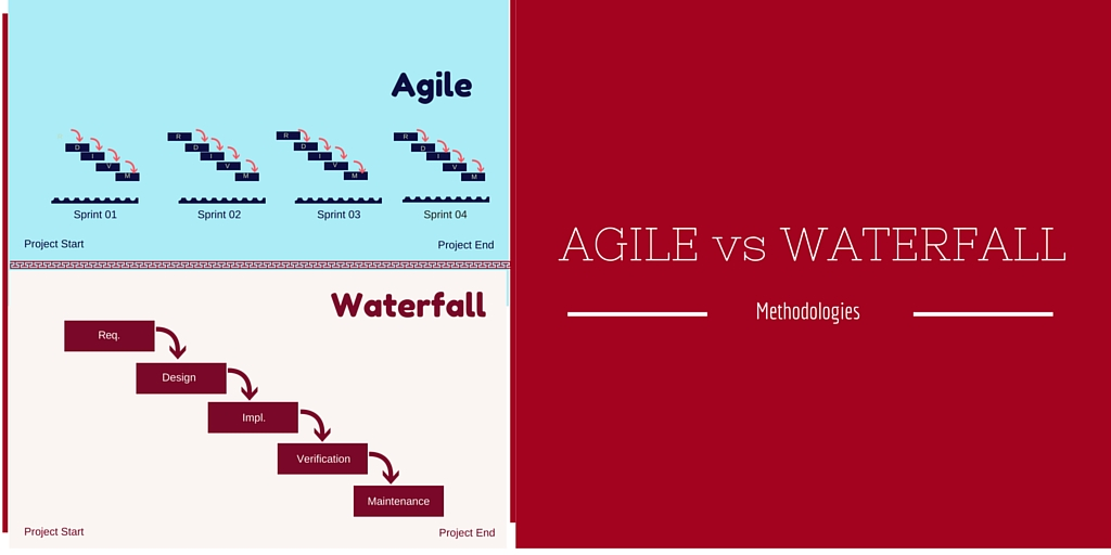 agile vs waterfall software development methodologies differences