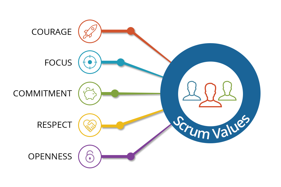 How To Prepare And Pass The Professional Scrum Masterpsm Exam