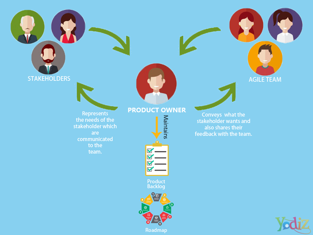 agile-product-owner-guide-by-yodiz
